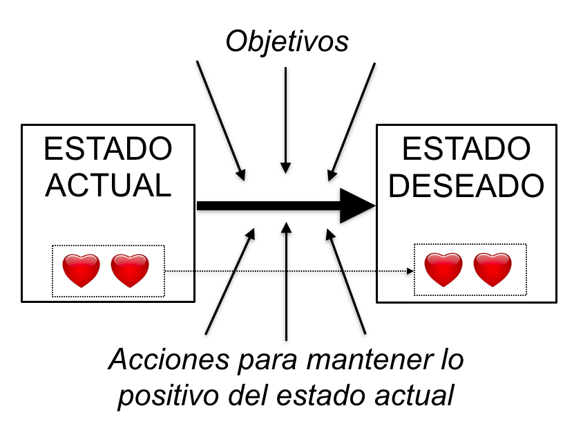 equilibrio_objetivos