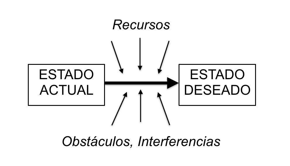 EstadoActual_EstadoDeseado