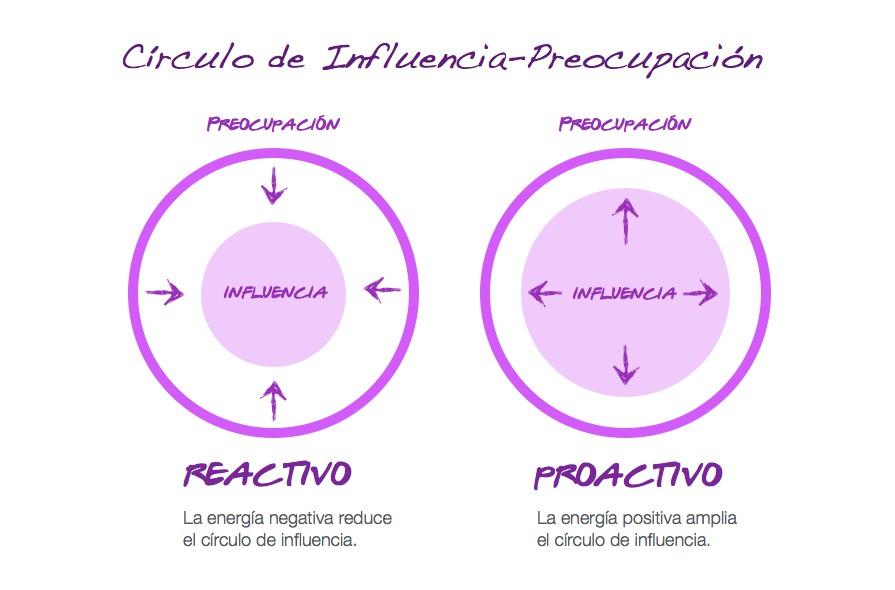 influencia_preocupacion2